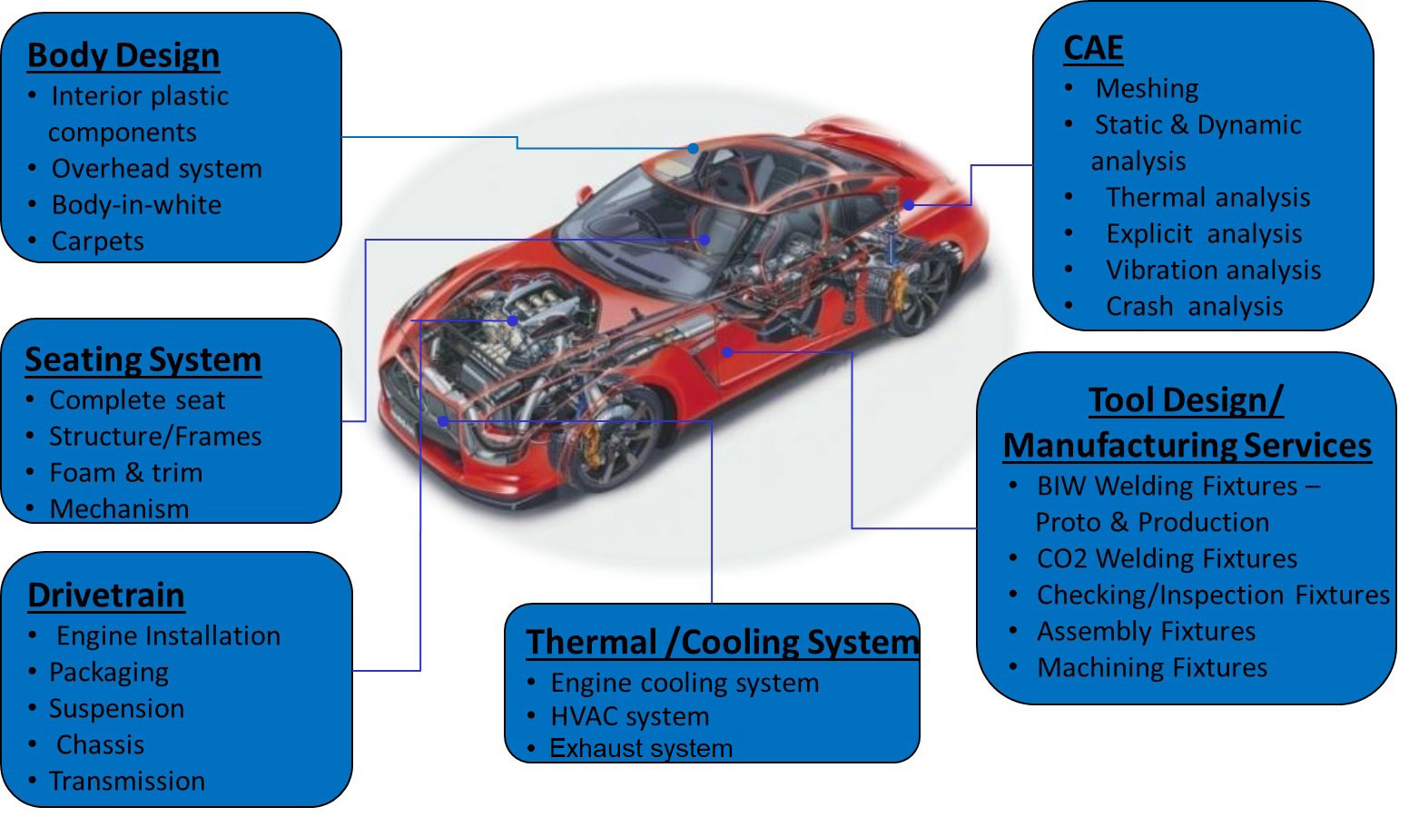Cadtech-Group-Automotive-Industry-Services